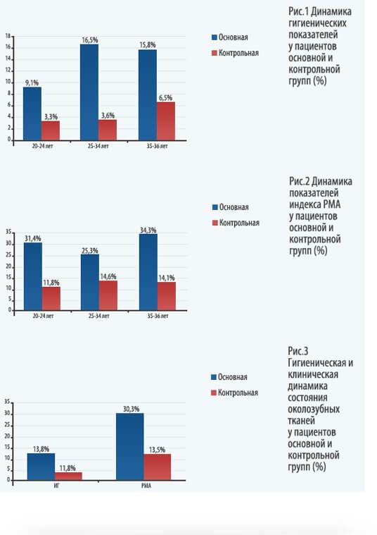 Динамика изменения показателей пациентов основной и контрольной групп
